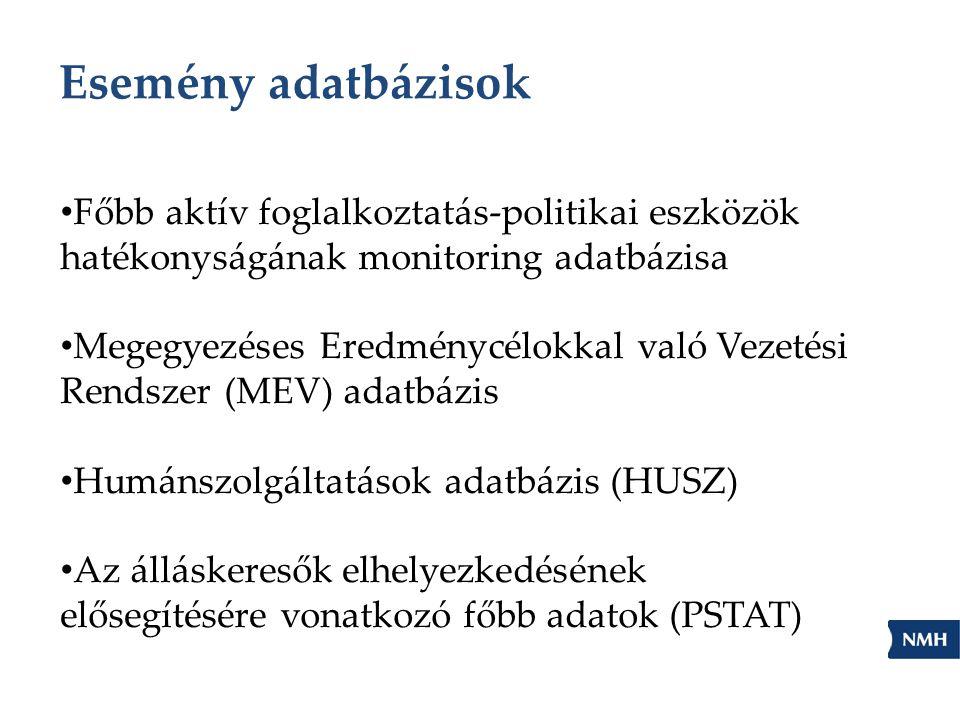Esemény adatbázisok Főbb aktív foglalkoztatás-politikai eszközök hatékonyságának monitoring adatbázisa Megegyezéses Eredménycélokkal való Vezetési Rendszer (MEV) adatbázis Humánszolgáltatások adatbázis (HUSZ) Az álláskeresők elhelyezkedésének elősegítésére vonatkozó főbb adatok (PSTAT)