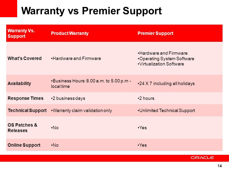 14 Warranty Vs. Support Product WarrantyPremier Support What's CoveredHardware and Firmware Operating System Software Virtualization Software Availabi