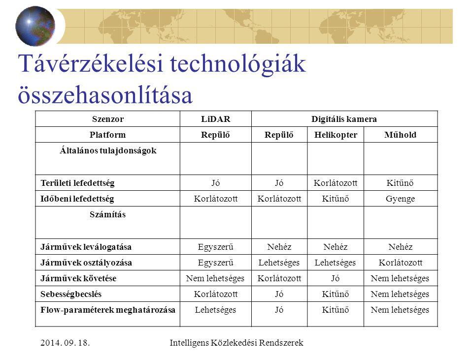 2014. 09. 18.Intelligens Közlekedési Rendszerek Közlekedési alkalmazások Osztályozás (járművek kategorizálása) Járműszámlálás Sebességbecslés Vészhely