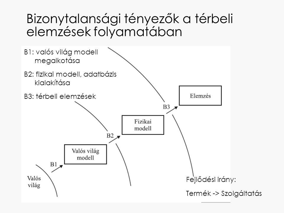 Bizonytalansági tényezők a térbeli elemzések folyamatában B1: valós világ modell megalkotása B2: fizikai modell, adatbázis kialakítása B3: térbeli ele