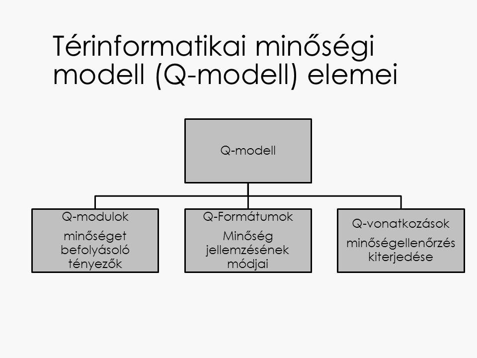 Térinformatikai minőségi modell (Q-modell) elemei Q-modell Q-modulok minőséget befolyásoló tényezők Q-Formátumok Minőség jellemzésének módjai Q-vonatk