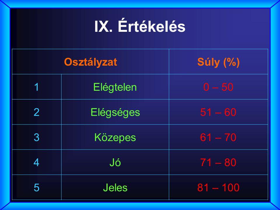 IX. Értékelés OsztályzatSúly (%) 1Elégtelen0 – 50 2Elégséges51 – 60 3Közepes61 – 70 4Jó71 – 80 5Jeles81 – 100