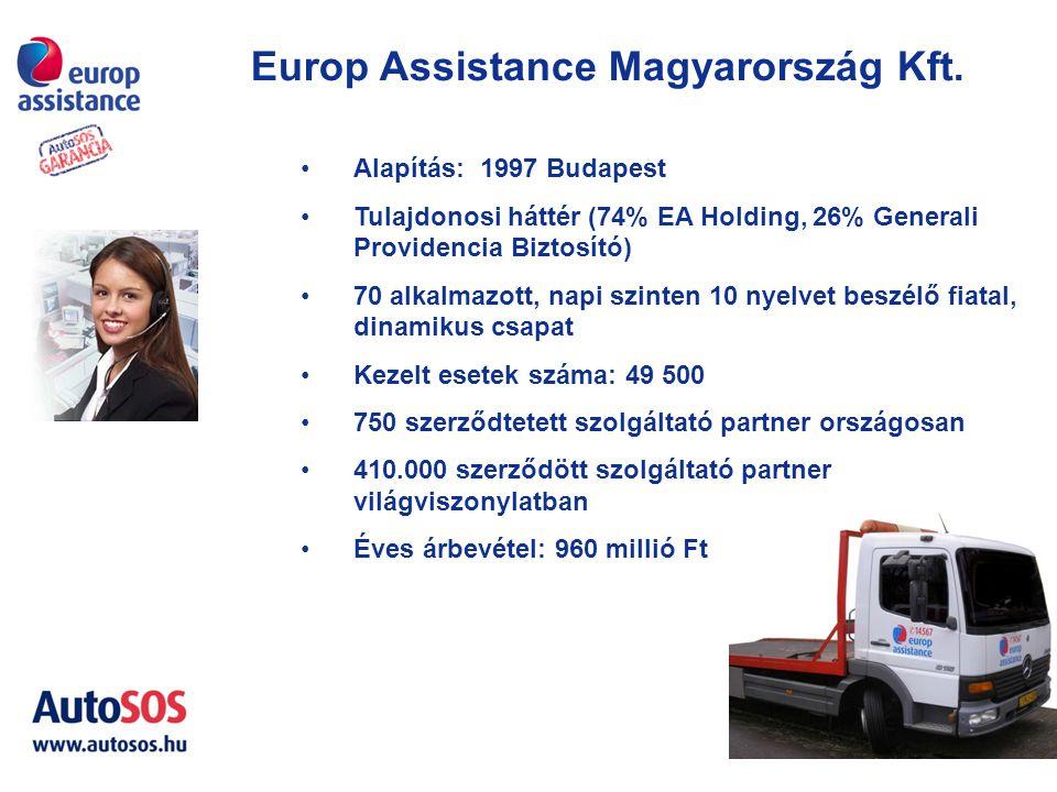 Europ Assistance Magyarország Kft. Alapítás: 1997 Budapest Tulajdonosi háttér (74% EA Holding, 26% Generali Providencia Biztosító) 70 alkalmazott, nap