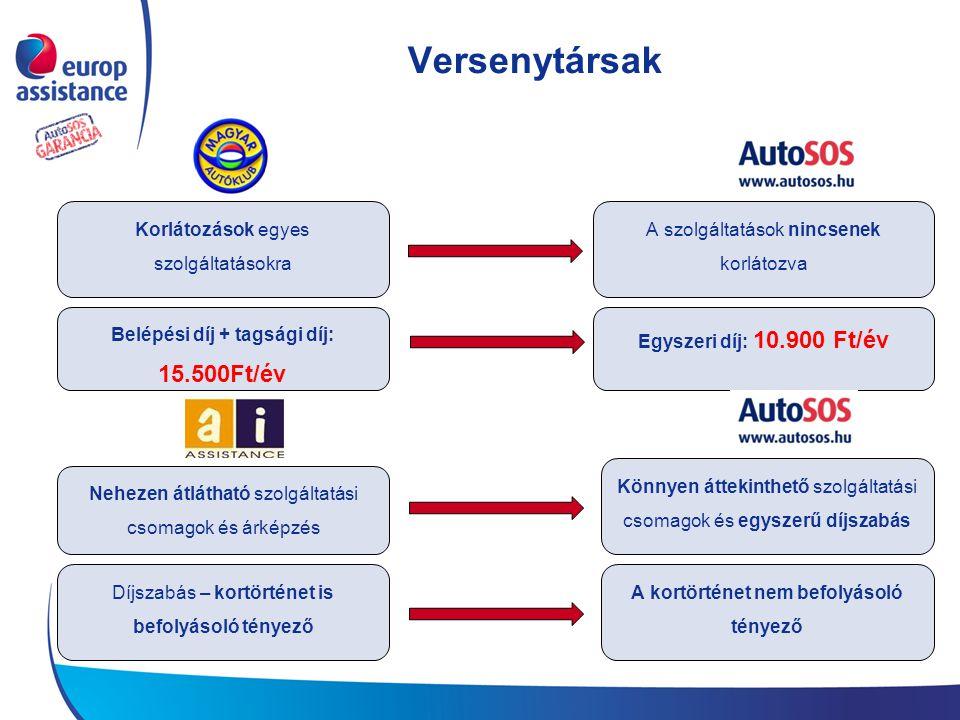Versenytársak Korlátozások egyes szolgáltatásokra Belépési díj + tagsági díj: 15.500Ft/év Nehezen átlátható szolgáltatási csomagok és árképzés Díjszabás – kortörténet is befolyásoló tényező A szolgáltatások nincsenek korlátozva Egyszeri díj: 10.900 Ft/év Könnyen áttekinthető szolgáltatási csomagok és egyszerű díjszabás A kortörténet nem befolyásoló tényező