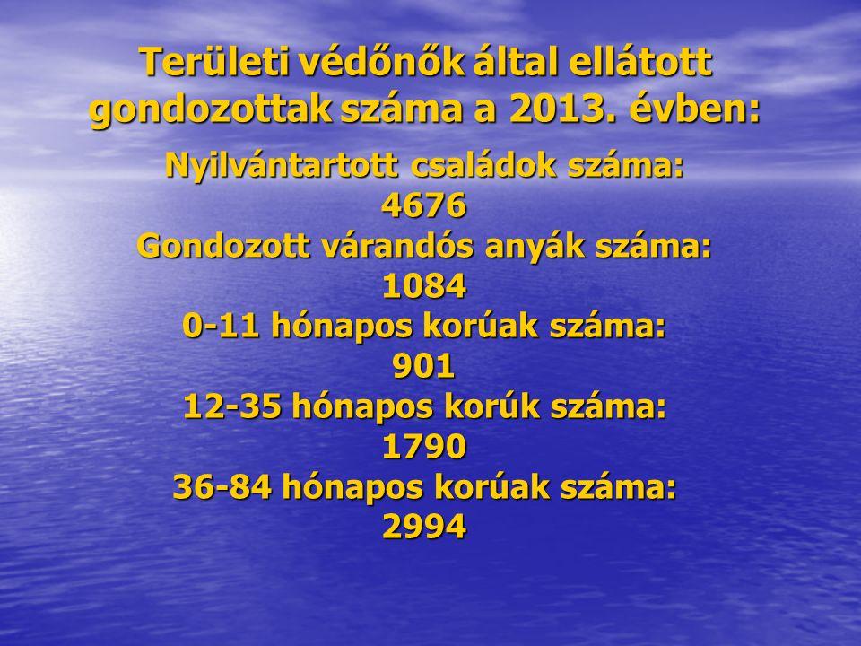 Területi védőnők által ellátott gondozottak száma a 2013.