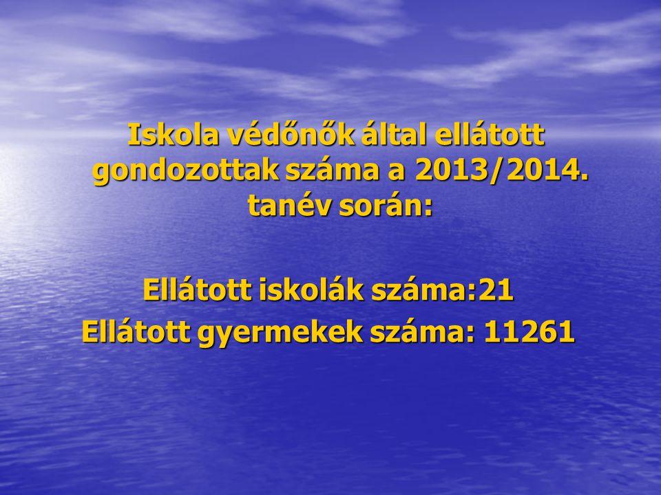 Iskola védőnők által ellátott gondozottak száma a 2013/2014.
