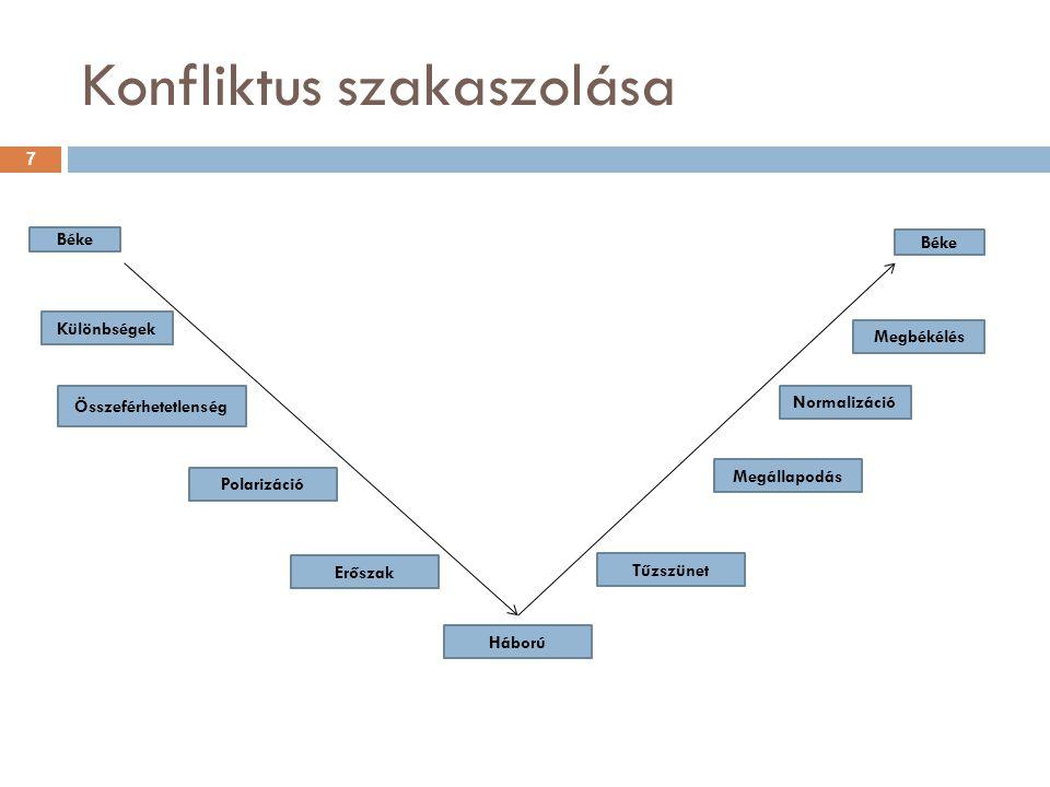 Konfliktus szakaszolása Különbségek Összeférhetetlenség Megbékélés Béke Normalizáció Megállapodás Polarizáció Erőszak Tűzszünet Háború 7