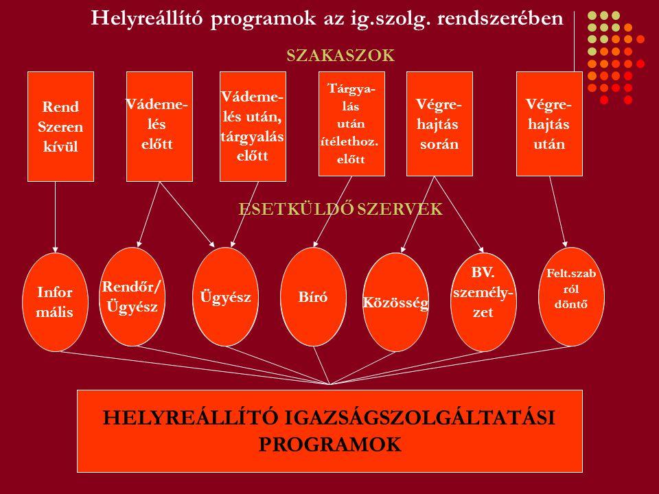 Helyreállító programok az ig.szolg. rendszerében Tárgya- lás után ítélethoz. előtt Rend Szeren kívül Vádeme- lés után, tárgyalás előtt Végre- hajtás s