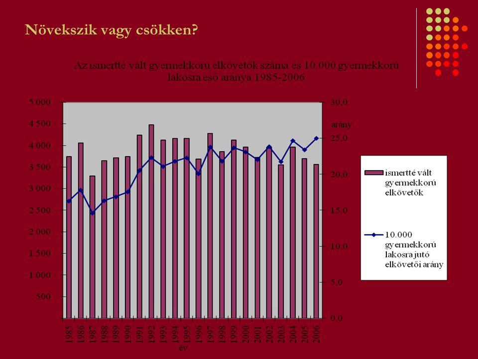 """Magyarországi jogalkalmazók attitűdjei a helyreállító igazságszolgáltatás iránt MOTIVÁCIÓK: Áldozatok szükségletei Hatékony együttműködés a felek és a hatóságok között Az """"ideális szankciók és a resztoratív elemek kompatibilitása Procedurális szempontok: párbeszéd, felek informálása, érzelmek, pedagógia, """"humánum , egyéniesítés Felek számára a döntés kiadása."""