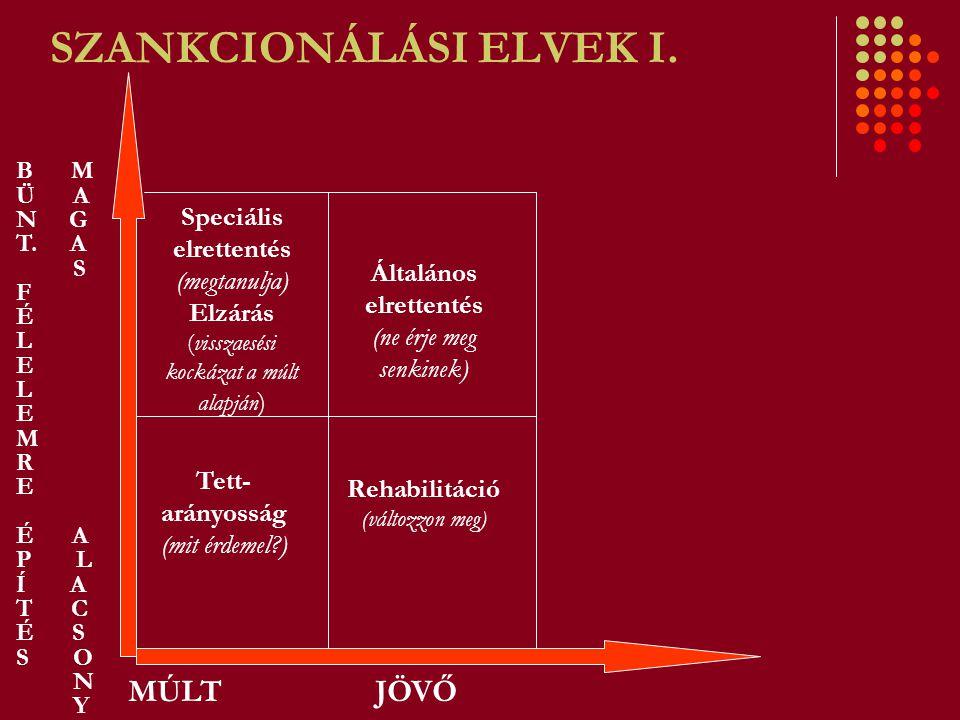 SZANKCIONÁLÁSI ELVEK I. MÚLT JÖVŐ Speciális elrettentés (megtanulja) Elzárás (visszaesési kockázat a múlt alapján ) B M Ü A N G T. A S F É L E L E M R