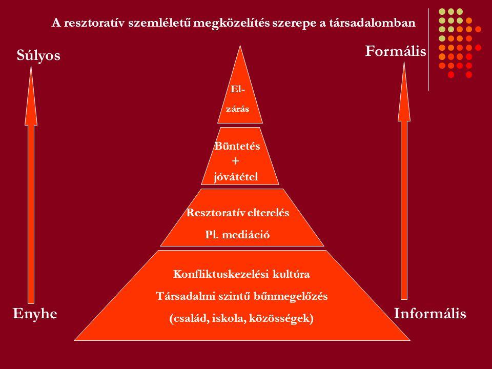 Konfliktuskezelési kultúra Társadalmi szintű bűnmegelőzés (család, iskola, közösségek) Resztoratív elterelés Pl. mediáció Büntetés + jóvátétel El- zár