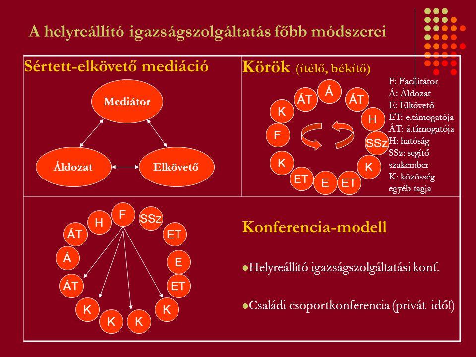 A helyreállító igazságszolgáltatás főbb módszerei Sértett-elkövető mediáció Körök (ítélő, békítő) Konferencia-modell Helyreállító igazságszolgáltatási