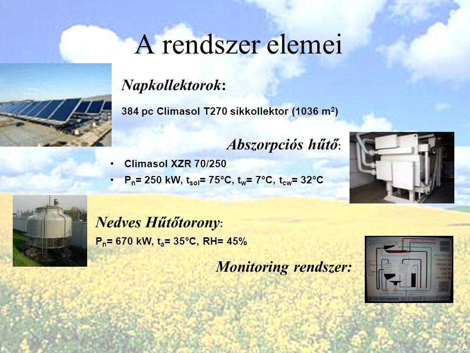 A rendszer elemei Napkollektorok: 384 pc Climasol T270 síkkollektor (1036 m 2 ) Abszorpciós hűtő : Climasol XZR 70/250 P n = 250 kW, t sol = 75°C, t w