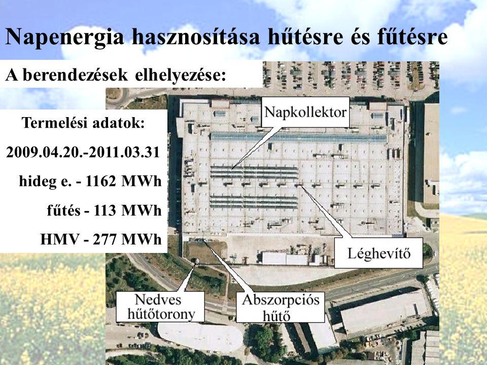 Napenergia hasznosítása hűtésre és fűtésre A berendezések elhelyezése: Termelési adatok: 2009.04.20.-2011.03.31 hideg e. - 1162 MWh fűtés - 113 MWh HM