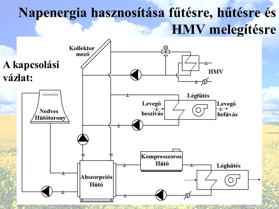 Napenergia hasznosítása fűtésre, hűtésre és HMV melegítésre A kapcsolási vázlat: