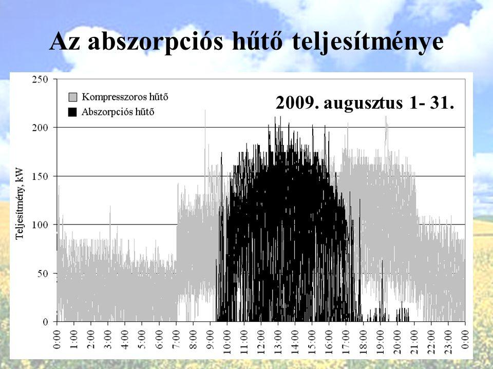 Az abszorpciós hűtő teljesítménye 2009. augusztus 1- 31.