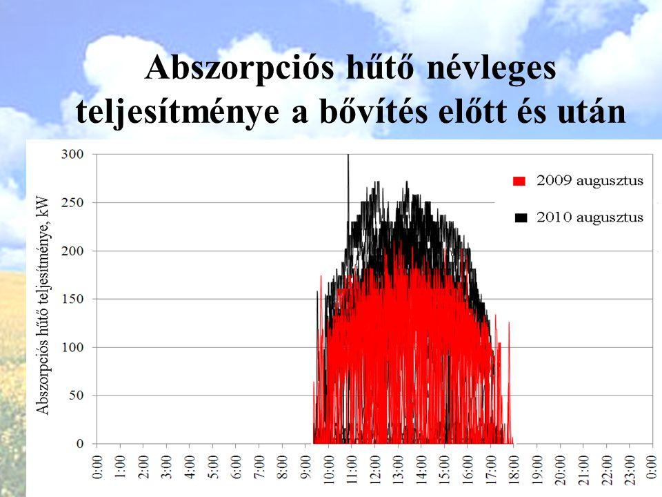 Abszorpciós hűtő névleges teljesítménye a bővítés előtt és után