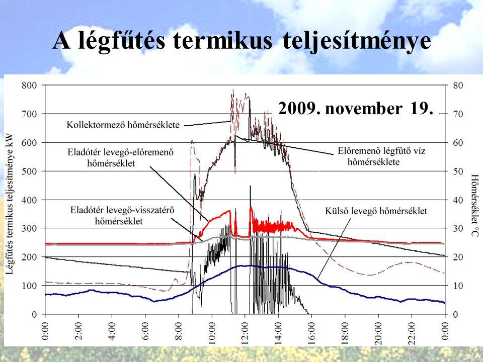 A légfűtés termikus teljesítménye 2009. november 19.