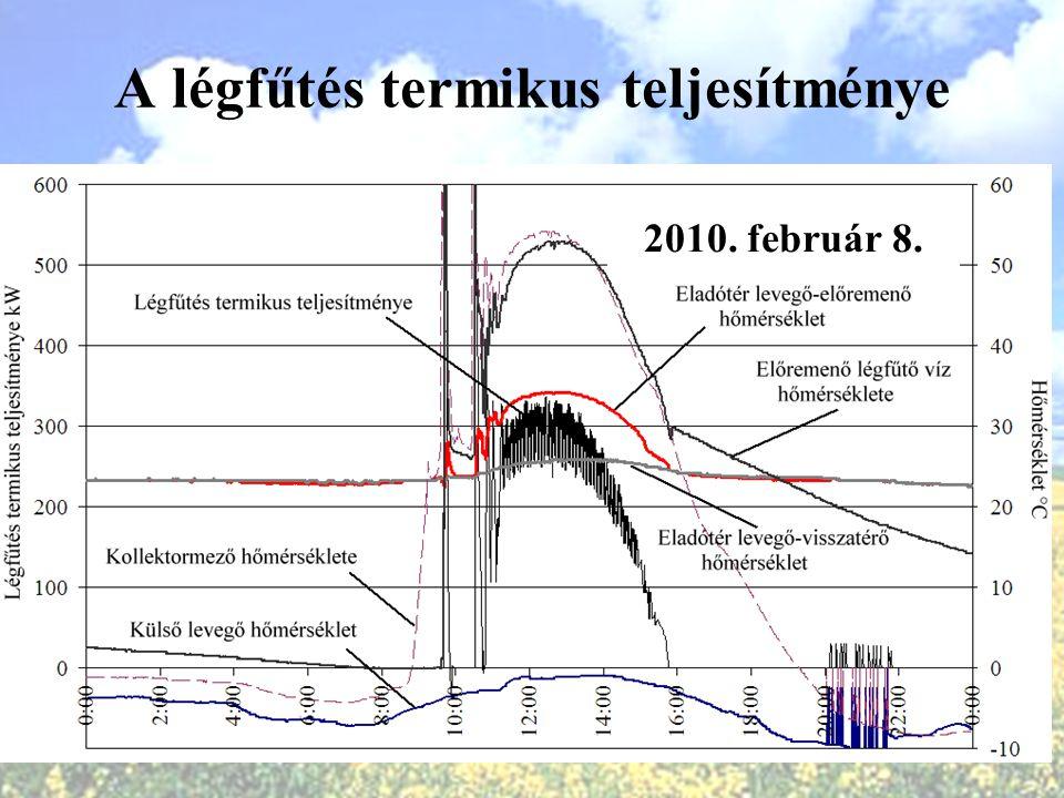 A légfűtés termikus teljesítménye 2010. február 8.