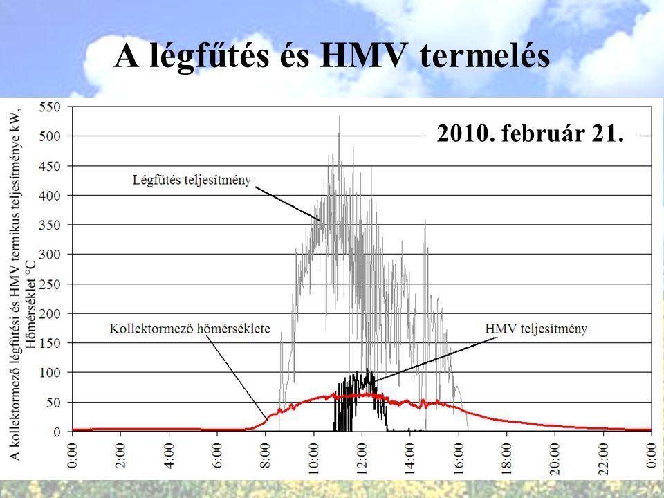 A légfűtés és HMV termelés 2010. február 21.