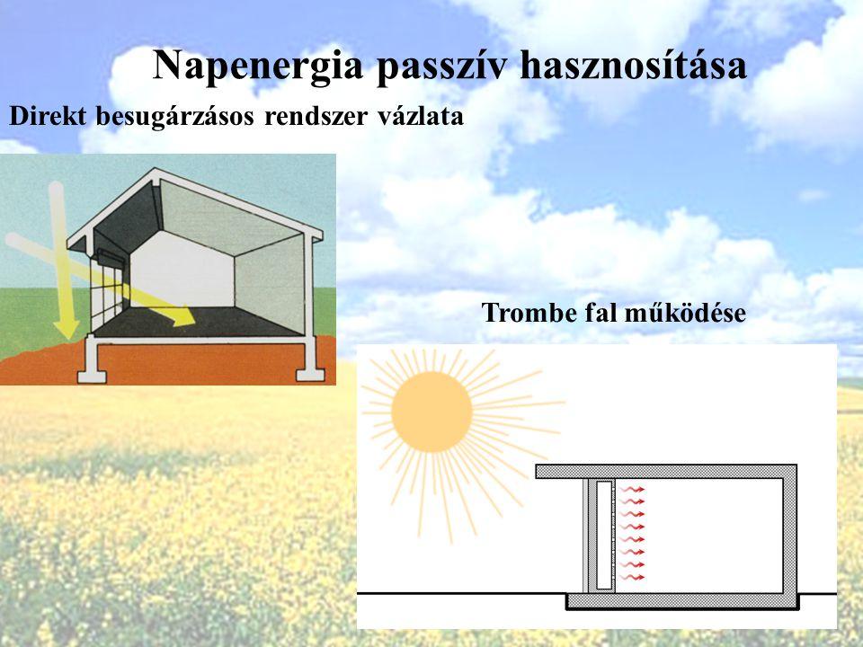 Napenergia passzív hasznosítása Direkt besugárzásos rendszer vázlata Trombe fal működése