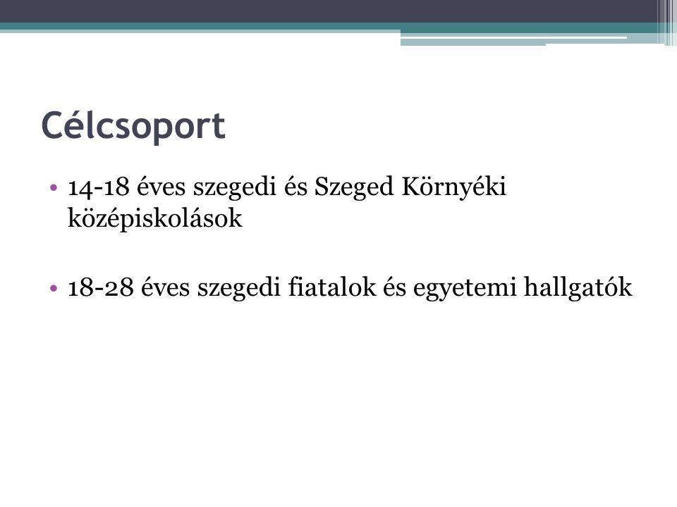 Célcsoport 14-18 éves szegedi és Szeged Környéki középiskolások 18-28 éves szegedi fiatalok és egyetemi hallgatók