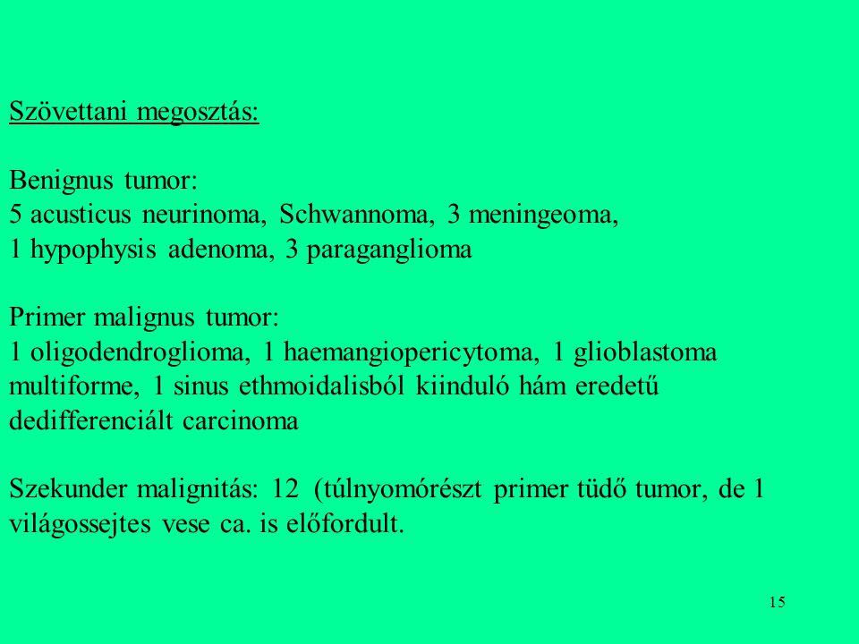 15 Szövettani megosztás: Benignus tumor: 5 acusticus neurinoma, Schwannoma, 3 meningeoma, 1 hypophysis adenoma, 3 paraganglioma Primer malignus tumor: