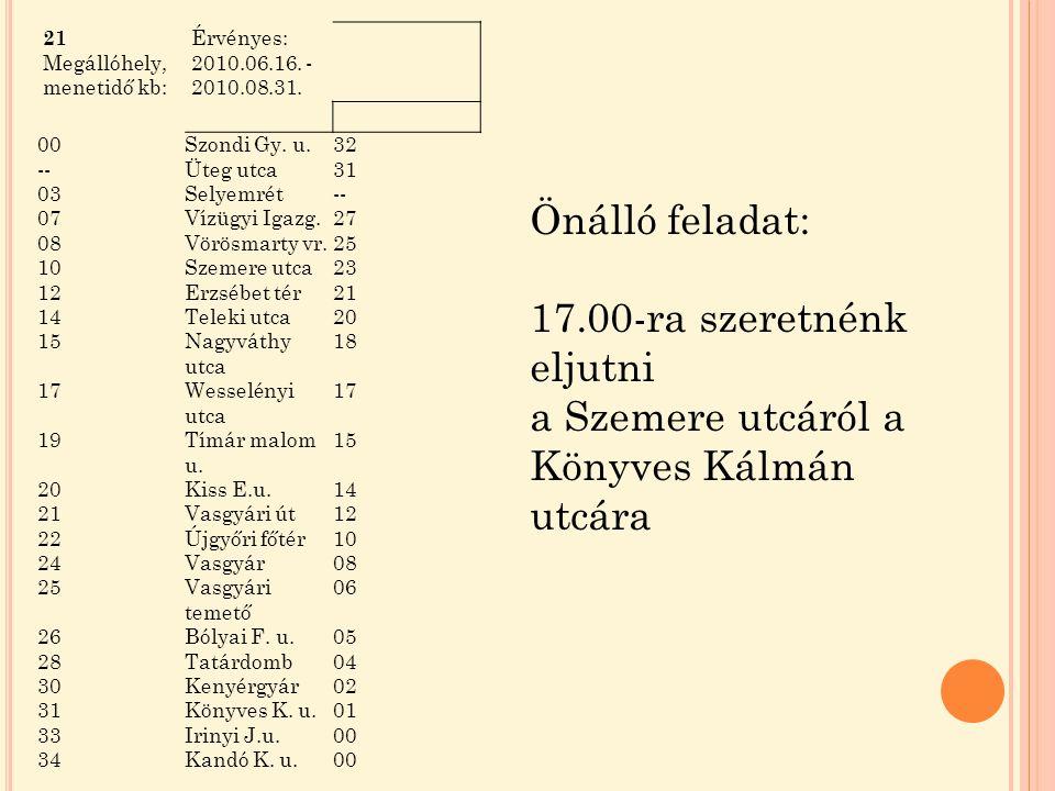 Önálló feladat: 17.00-ra szeretnénk eljutni a Szemere utcáról a Könyves Kálmán utcára 21 Megállóhely, menetidő kb: Érvényes: 2010.06.16.