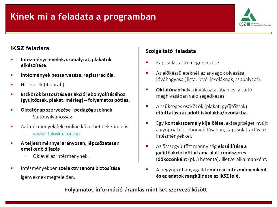 Kinek mi a feladata a programban IKSZ feladata Intézményi levelek, szabályzat, plakátok elkészítése.
