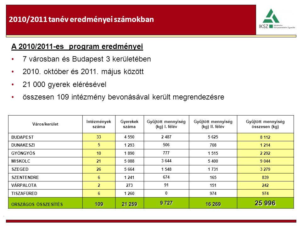 . 2010/2011 tanév eredményei számokban Város/kerület Intézmények száma Gyerekek száma Gyűjtött mennyiség (kg) I. félév Gyűjtött mennyiség (kg) II. fél