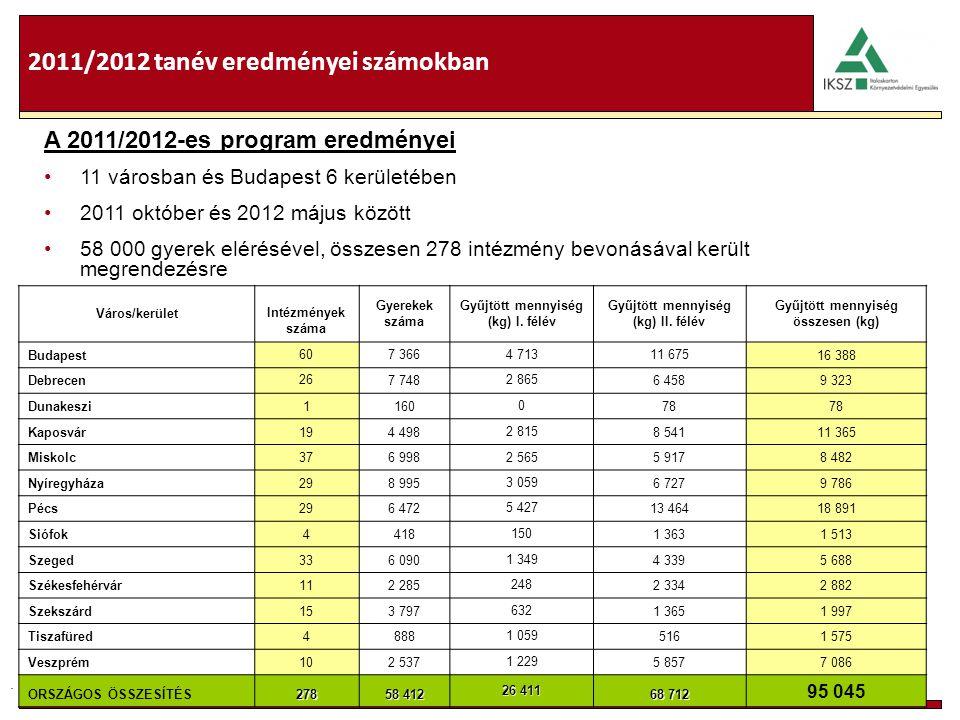 . 2011/2012 tanév eredményei számokban Város/kerület Intézmények száma Gyerekek száma Gyűjtött mennyiség (kg) I. félév Gyűjtött mennyiség (kg) II. fél