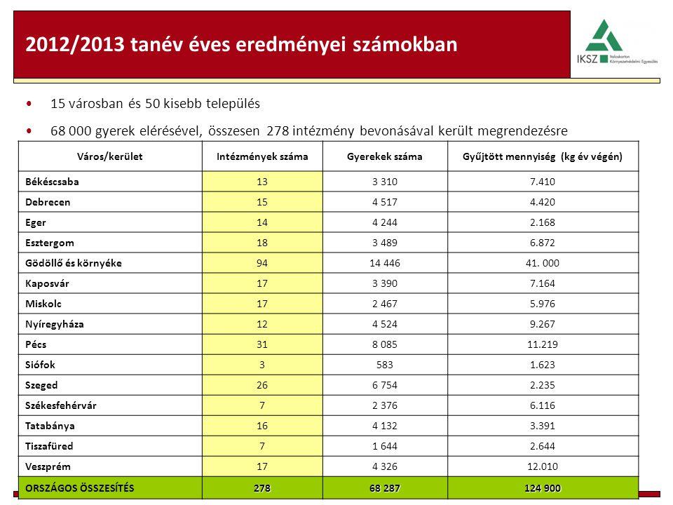 2012/2013 tanév éves eredményei számokban 15 városban és 50 kisebb település 68 000 gyerek elérésével, összesen 278 intézmény bevonásával került megrendezésre Város/kerületIntézmények számaGyerekek számaGyűjtött mennyiség (kg év végén) Békéscsaba133 3107.410 Debrecen154 5174.420 Eger144 2442.168 Esztergom183 4896.872 Gödöllő és környéke9414 44641.