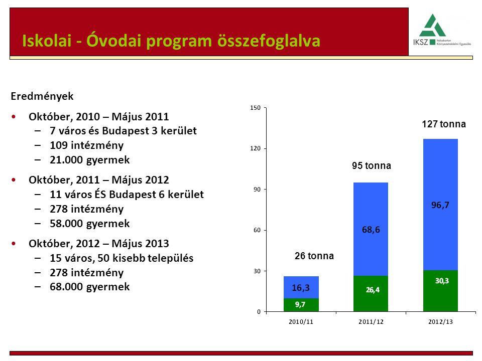 Iskolai - Óvodai program összefoglalva Eredmények Október, 2010 – Május 2011 –7 város és Budapest 3 kerület –109 intézmény –21.000 gyermek Október, 20