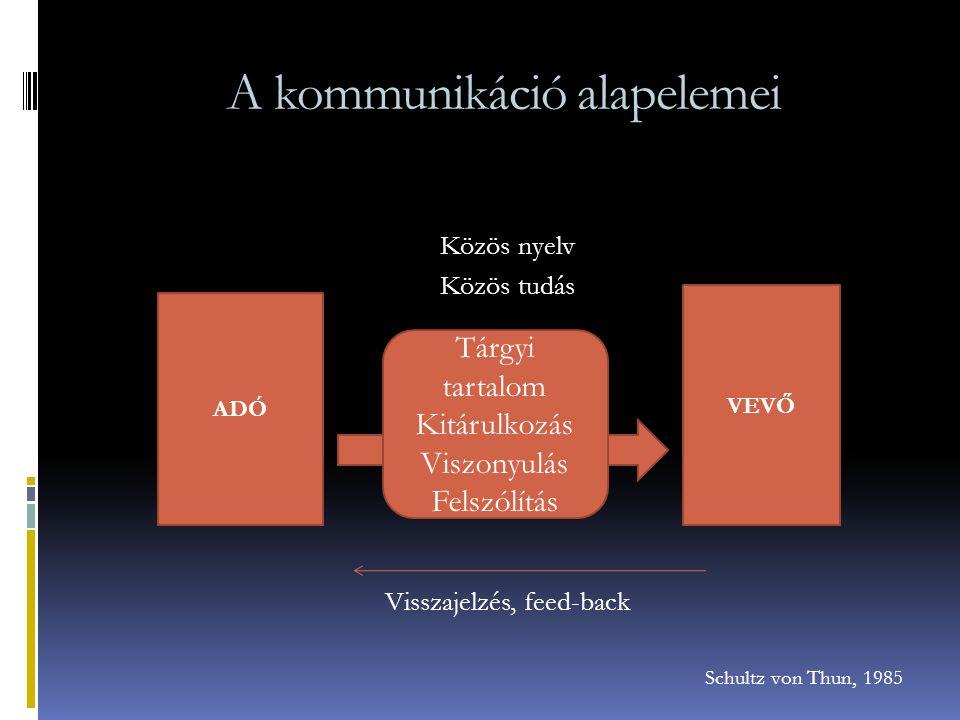 A kommunikáció alapelemei Közös nyelv Közös tudás Visszajelzés, feed-back Schultz von Thun, 1985 ADÓ VEVŐ Tárgyi tartalom Kitárulkozás Viszonyulás Fel