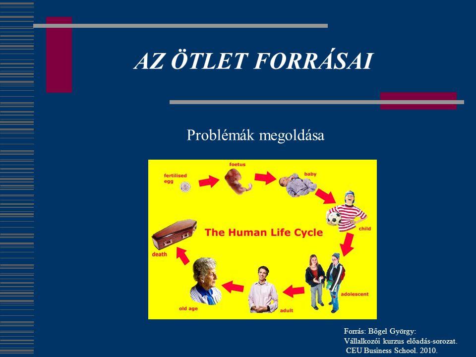 AZ ÖTLET FORRÁSAI Problémák megoldása Forrás: Bőgel György: Vállalkozói kurzus előadás-sorozat. CEU Business School. 2010.