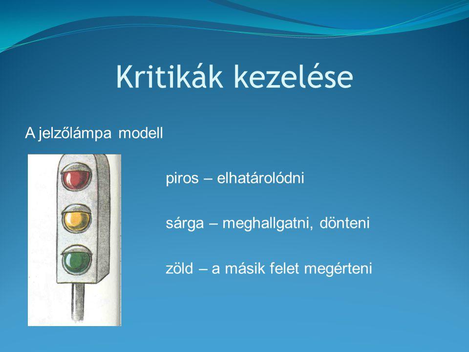 Kritikák kezelése A jelzőlámpa modell piros – elhatárolódni sárga – meghallgatni, dönteni zöld – a másik felet megérteni