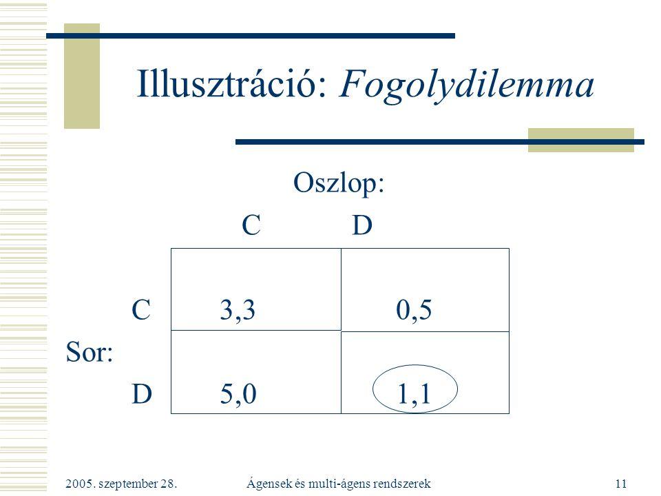 2005. szeptember 28. Ágensek és multi-ágens rendszerek11 Illusztráció: Fogolydilemma Oszlop: C D C 3,30,5 Sor: D 5,01,1