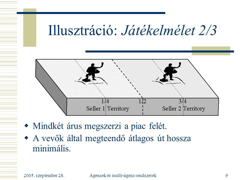 2005. szeptember 28. Ágensek és multi-ágens rendszerek9 Illusztráció: Játékelmélet 2/3  Mindkét árus megszerzi a piac felét.  A vevők által megteend