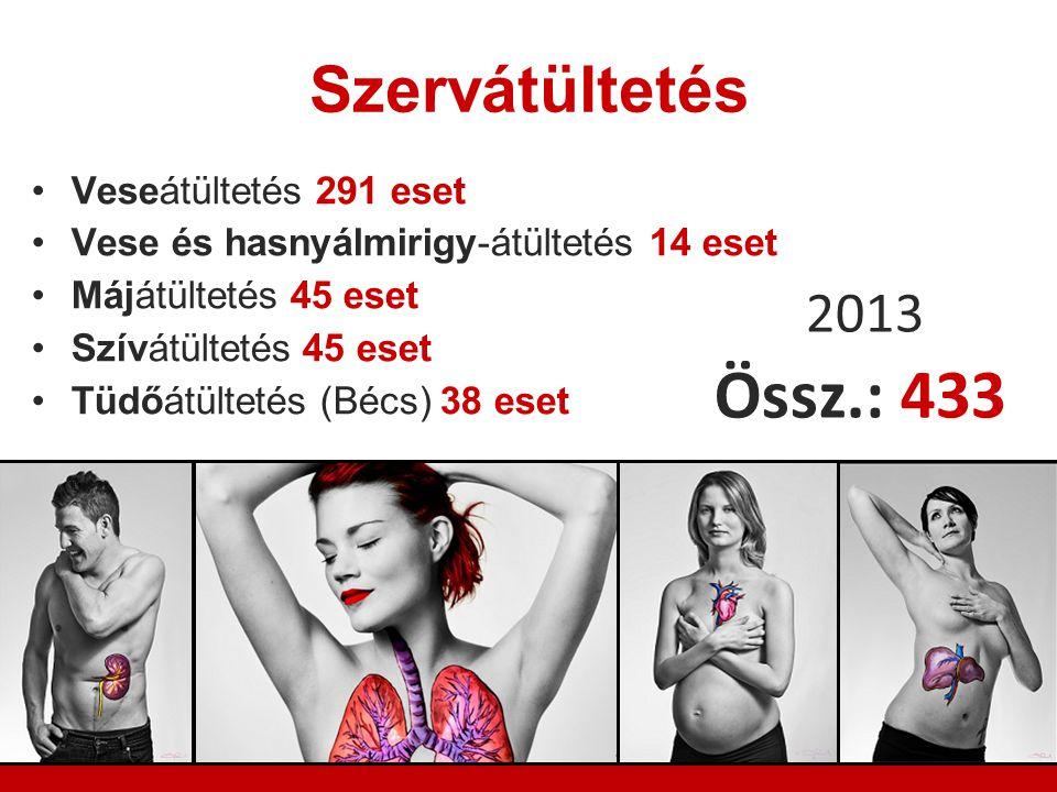 Szervátültetés Veseátültetés 291 eset Vese és hasnyálmirigy-átültetés 14 eset Májátültetés 45 eset Szívátültetés 45 eset Tüdőátültetés (Bécs) 38 eset 2013 Össz.: 433