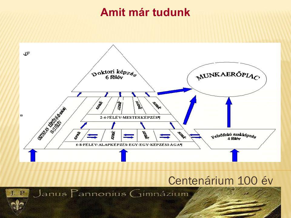 Centenárium 100 év Mire jelentkezünk most.