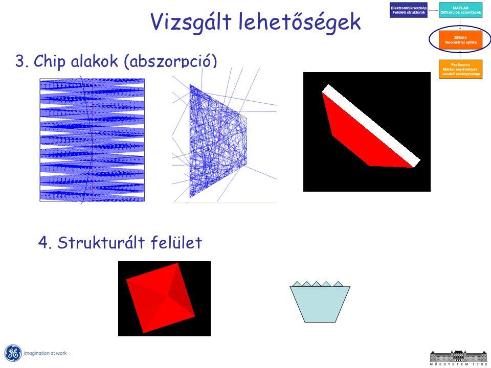 Vizsgált lehetőségek 3. Chip alakok (abszorpció) 4. Strukturált felület