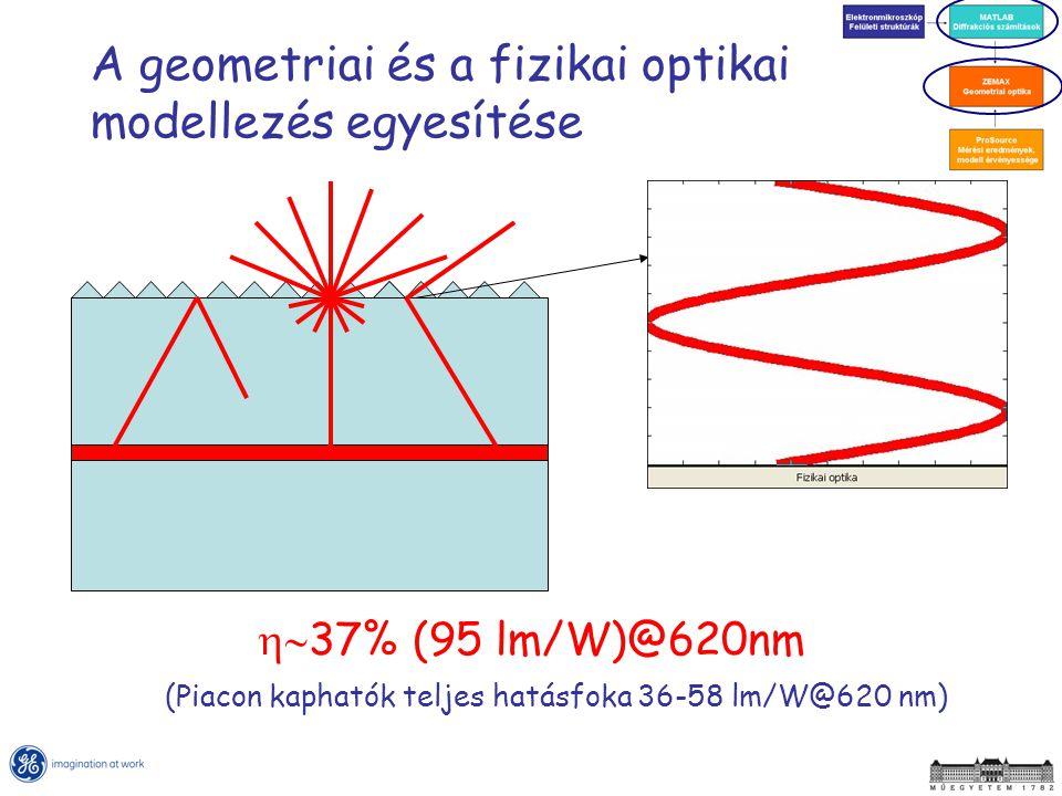 A geometriai és a fizikai optikai modellezés egyesítése  37% (95 lm/W)@620nm (Piacon kaphatók teljes hatásfoka 36-58 lm/W@620 nm)