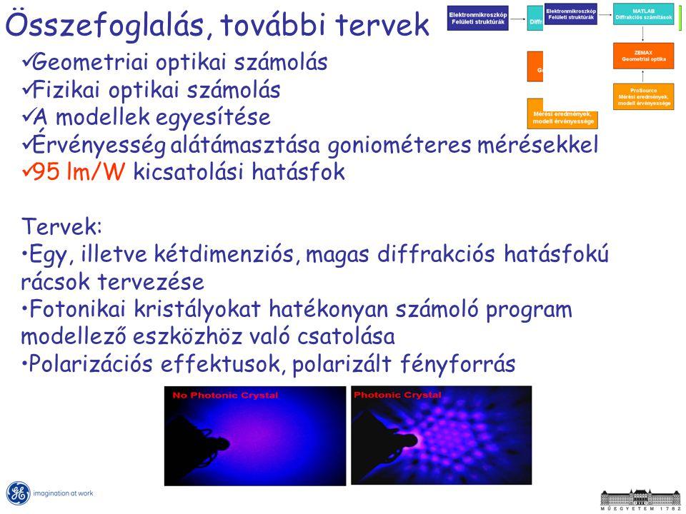 Összefoglalás, további tervek Geometriai optikai számolás Fizikai optikai számolás A modellek egyesítése Érvényesség alátámasztása goniométeres mérése