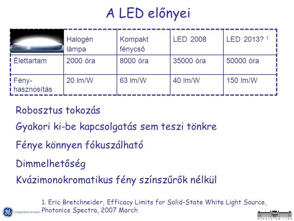 A LED előnyei Dimmelhetőség Gyakori ki-be kapcsolgatás sem teszi tönkre Robosztus tokozás Fénye könnyen fókuszálható Kvázimonokromatikus fény színszűr