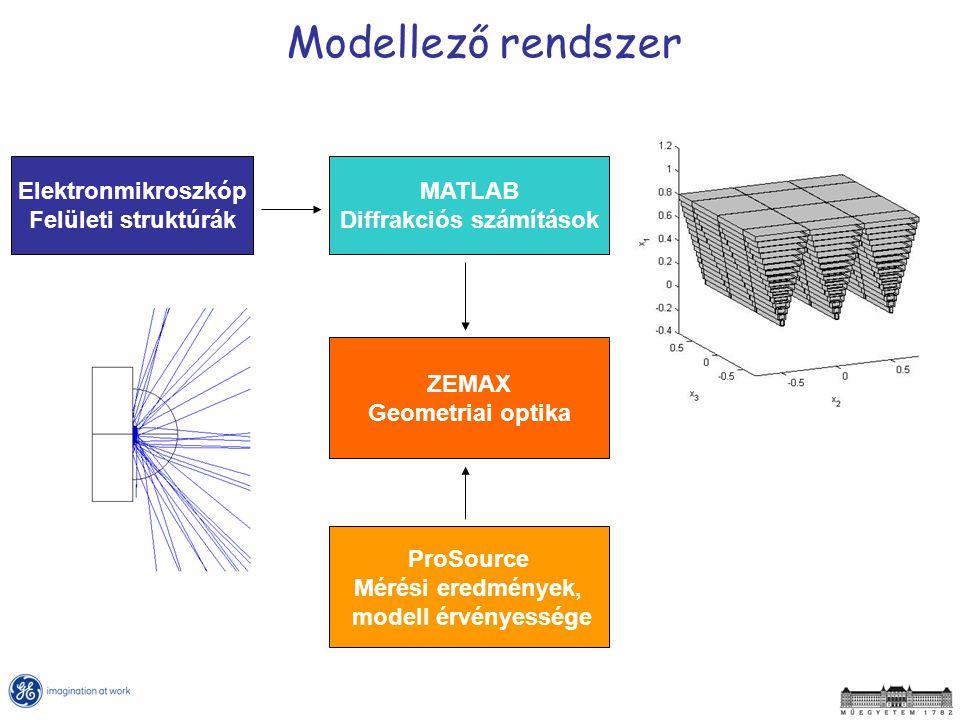 MATLAB Diffrakciós számítások ZEMAX Geometriai optika ProSource Mérési eredmények, modell érvényessége Elektronmikroszkóp Felületi struktúrák Modellez