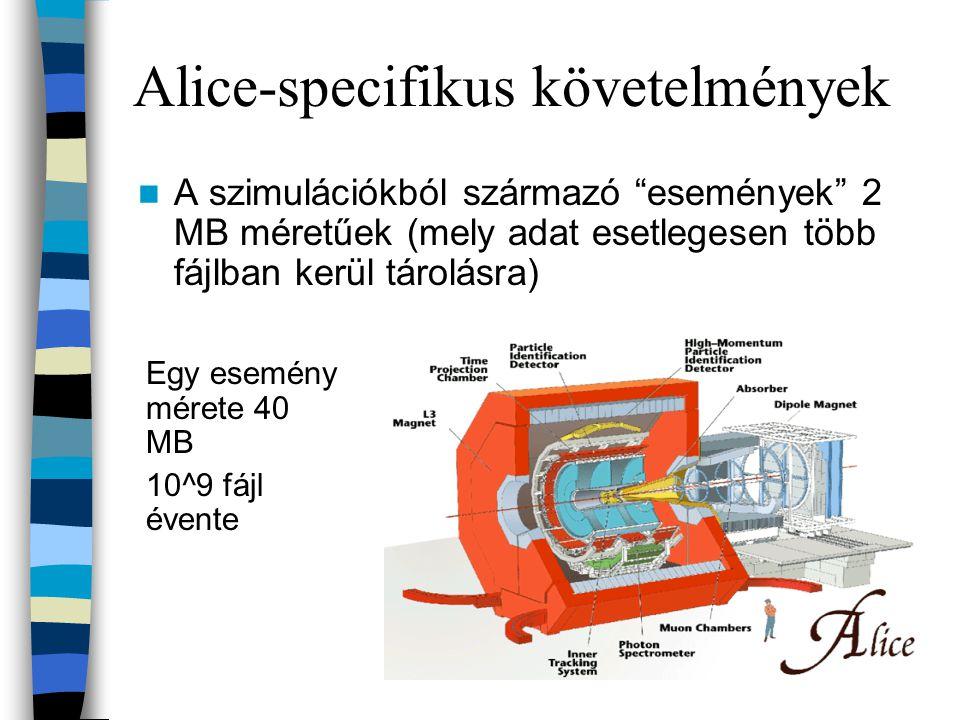 CERN, LHC és a GRID LHC részecskegyorsító a francia-svájci hátáron (2006) –Évenként 5-8 Petabyte adat –Ennek feldolgozásához évente 10 Petabyte tárterület, és 200.000 napjaink leggyorsabb processzoraiból Adatok feldolgozására a GRID környezet kialakítása –GridPP (UK), INFN Grid (Olaszo.) –DataGrid, DataTAG, GriPhyn, Globus, iVDGL, PPGD Nukleáris Kutatások Európai Szervezete 20 európai nemzet