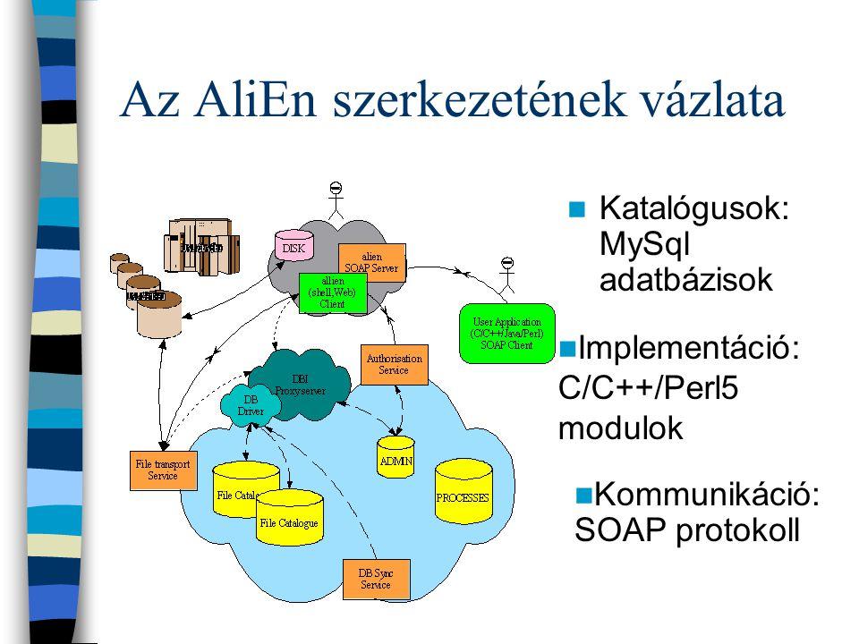 Az AliEn-ről röviden Alkotórészek –Fájlkatalógus (File Catalogue) (Lfn-Pfn) –Task Queue –Computing Elements –Storage Elements Főbb feladatok –Fájlok átmozgatása, regisztrálása –Monitorozás –Autentikáció Interfészek Rendszeradminisztrátor - Felhasználók