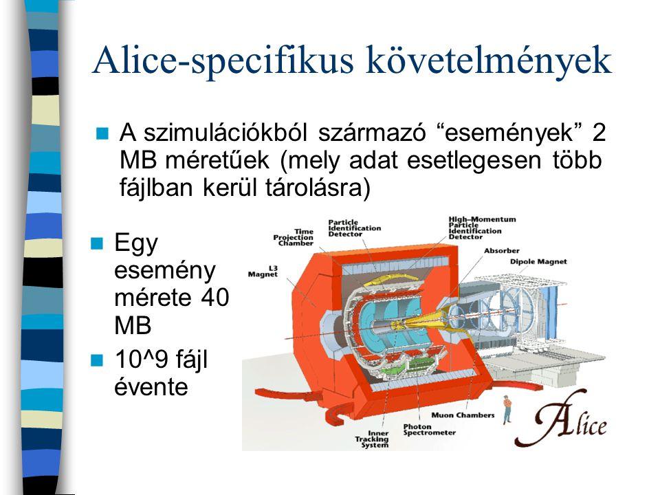 """Alice-specifikus követelmények A szimulációkból származó """"események"""" 2 MB méretűek (mely adat esetlegesen több fájlban kerül tárolásra) Egy esemény mé"""