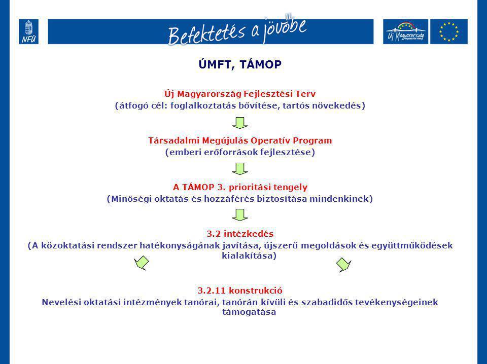 ÚMFT, TÁMOP Új Magyarország Fejlesztési Terv (átfogó cél: foglalkoztatás bővítése, tartós növekedés) Társadalmi Megújulás Operatív Program (emberi erő