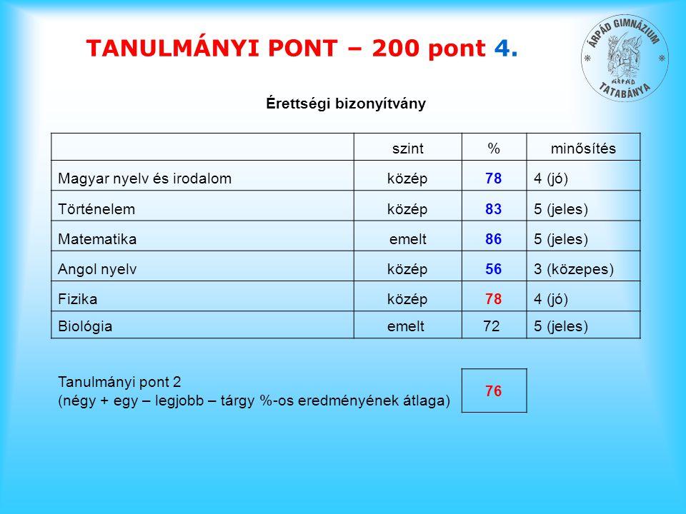 TANULMÁNYI PONT – 200 pont 4. Érettségi bizonyítvány szint%minősítés Magyar nyelv és irodalomközép784 (jó) Történelemközép835 (jeles) Matematikaemelt8